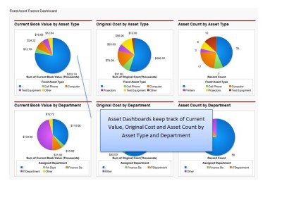 Asset Dashboards